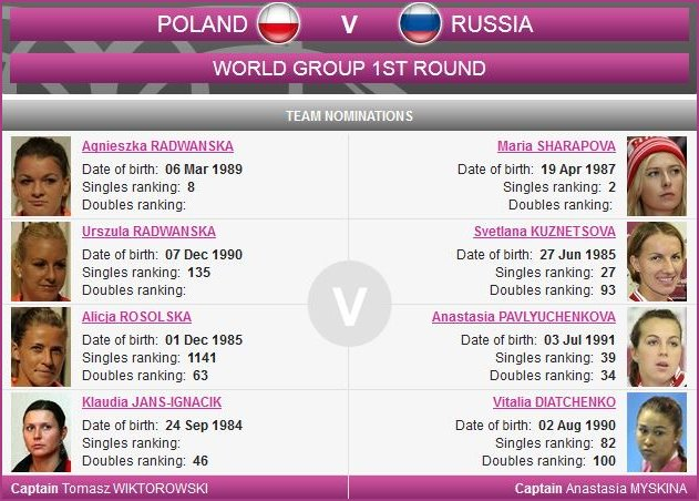 Russian and Polish Fed Cup teams