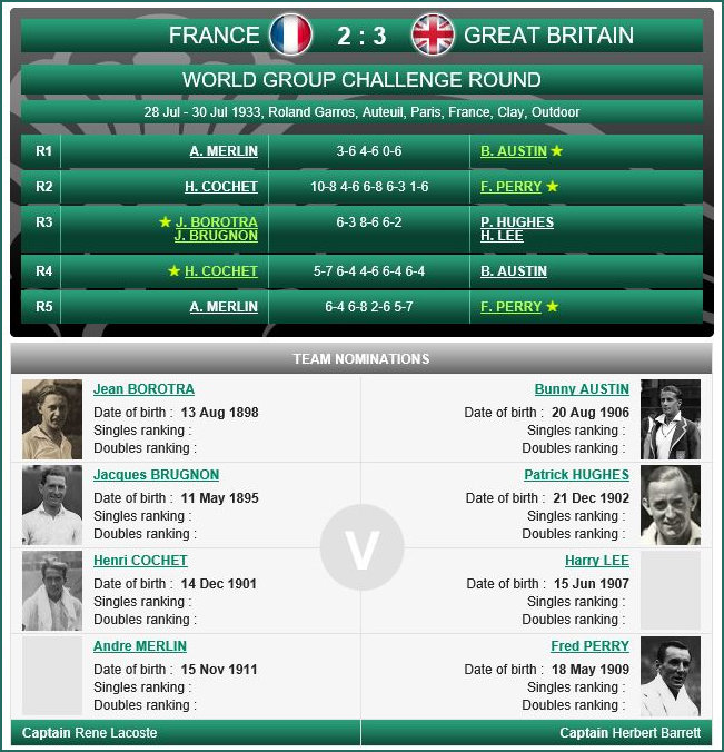 Gb beat France in 1933 Davis Cup