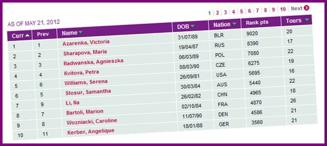 WTA Rankings List