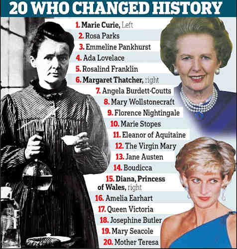 20 Women who changed history