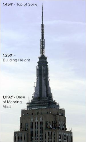 Empire State Building Mast measurements