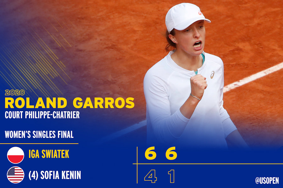 Iga Swiatek Champion of Roland Garros showing scores of the win